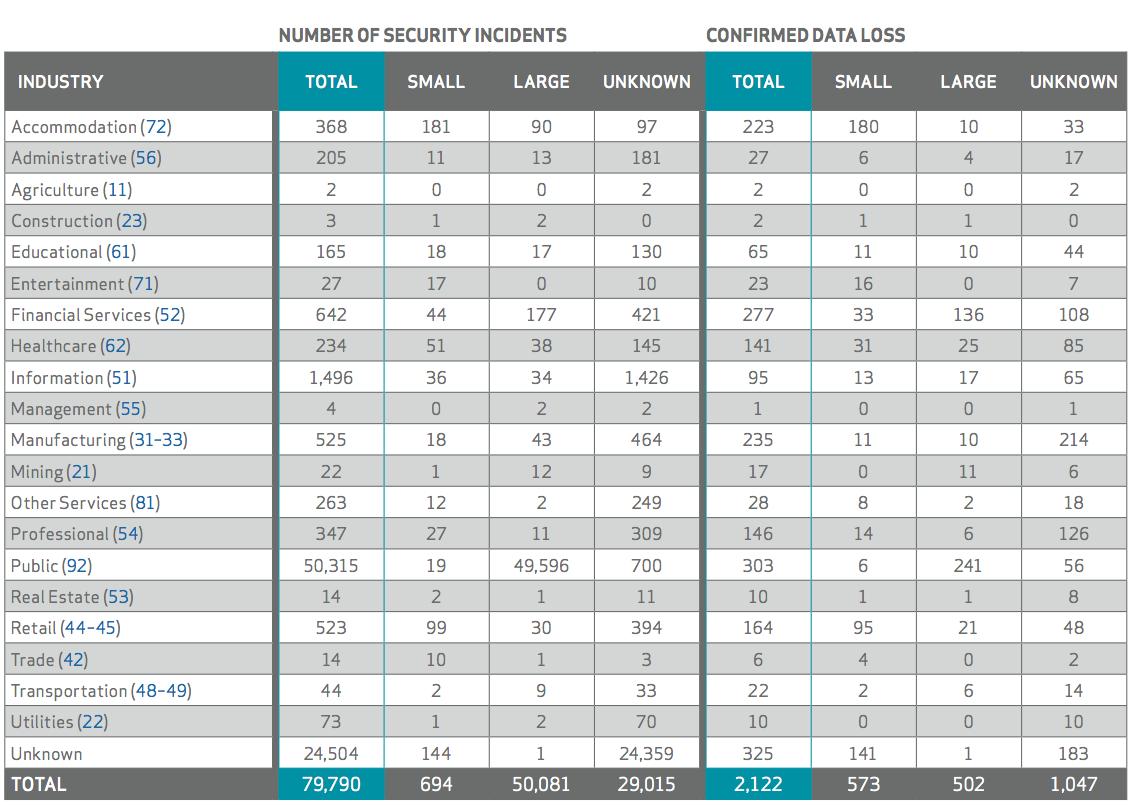 number of security incidents - 2015 report verizon